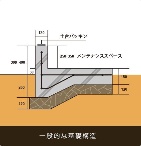 一般的な基礎構造