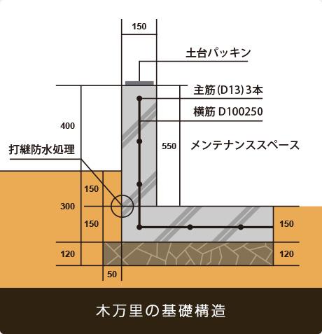 木万里の基礎構造